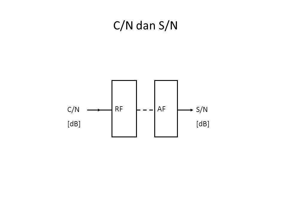 C/N dan S/N RF AF C/N [dB] S/N [dB]